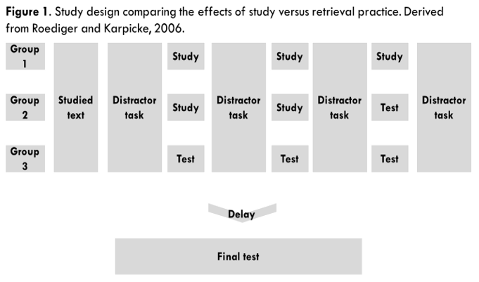 Figure 1. Study design comparing the effects of study versus retrieval practice from Roediger and Karpicke, 2006.