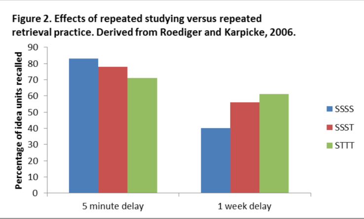 Figure 2. Effects of repeated studying versus repeated retrieval practice. Derived from Roediger and Karpicke, 2006.