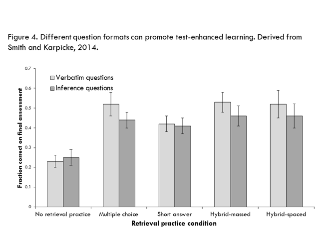Figure 4. Different question formats can promote test-enhanced learning. Derived from Smith and Karpicke, 2014.