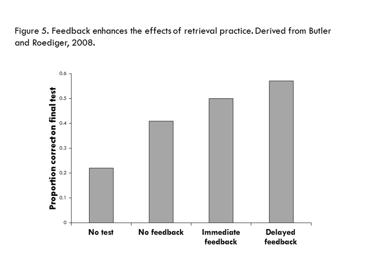 Feedback enhances the effects of retrieval practice. Derived from Butler and Roediger, 2008.